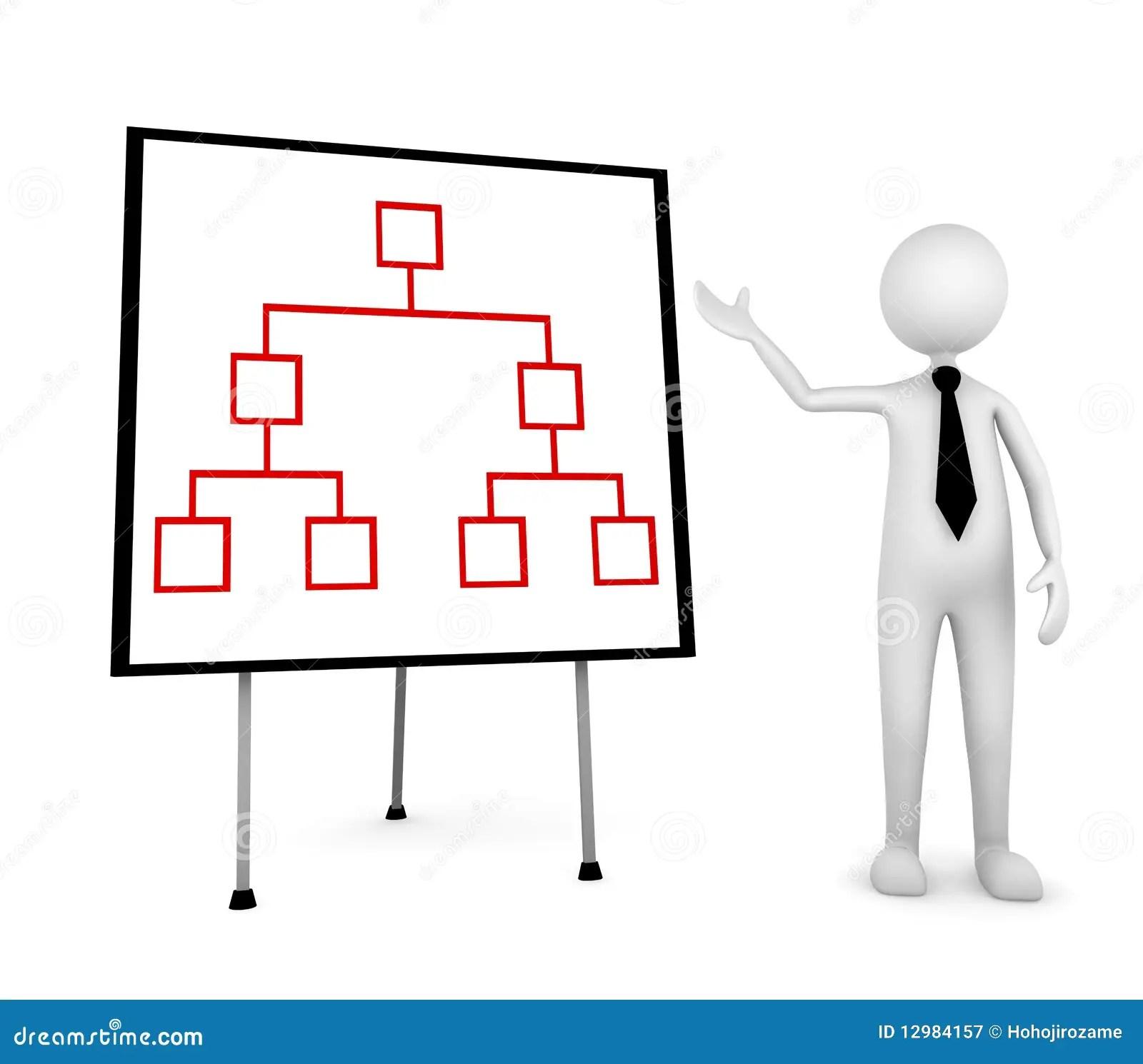 Organizational Communication Flow Chart