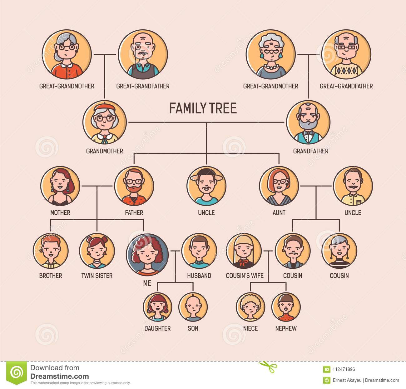 Pedigree Or Ancestry Chart Template With Portraits Of Men