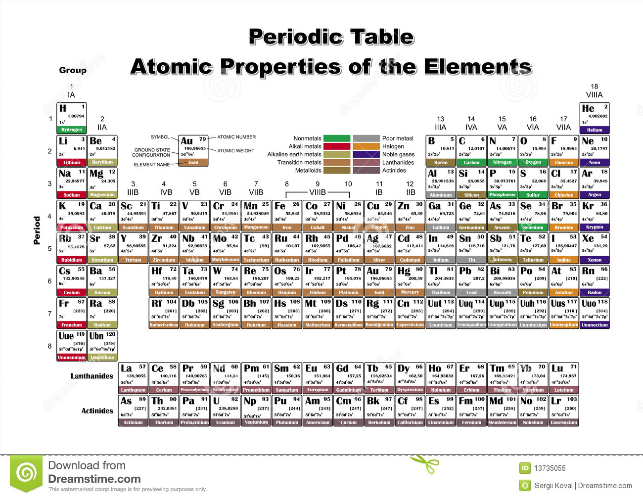 Periodic Table Atomic Properties Of The Elements Royalty