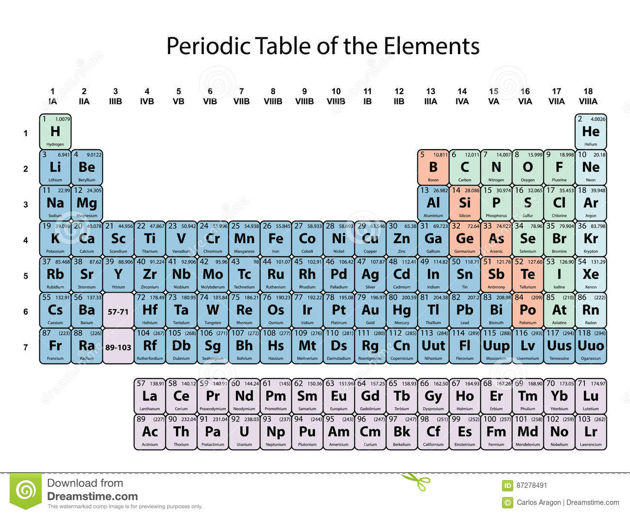 Periodic Table Of The Elements With Atomic Number Symbol
