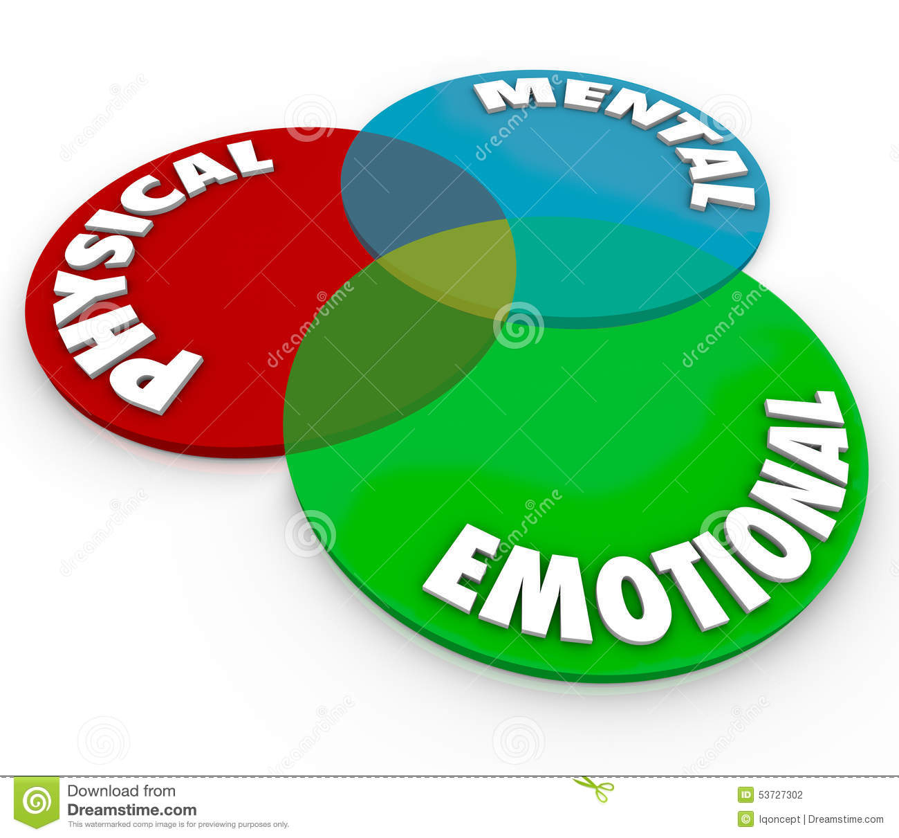 Physical Mental Emotional Well Being Health Total Mind