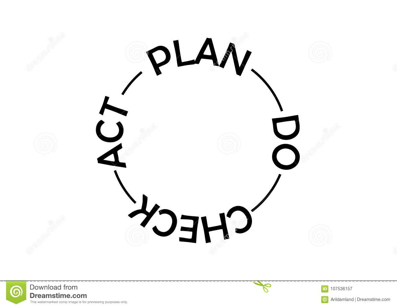 Pdca Diagram Cartoon Vector