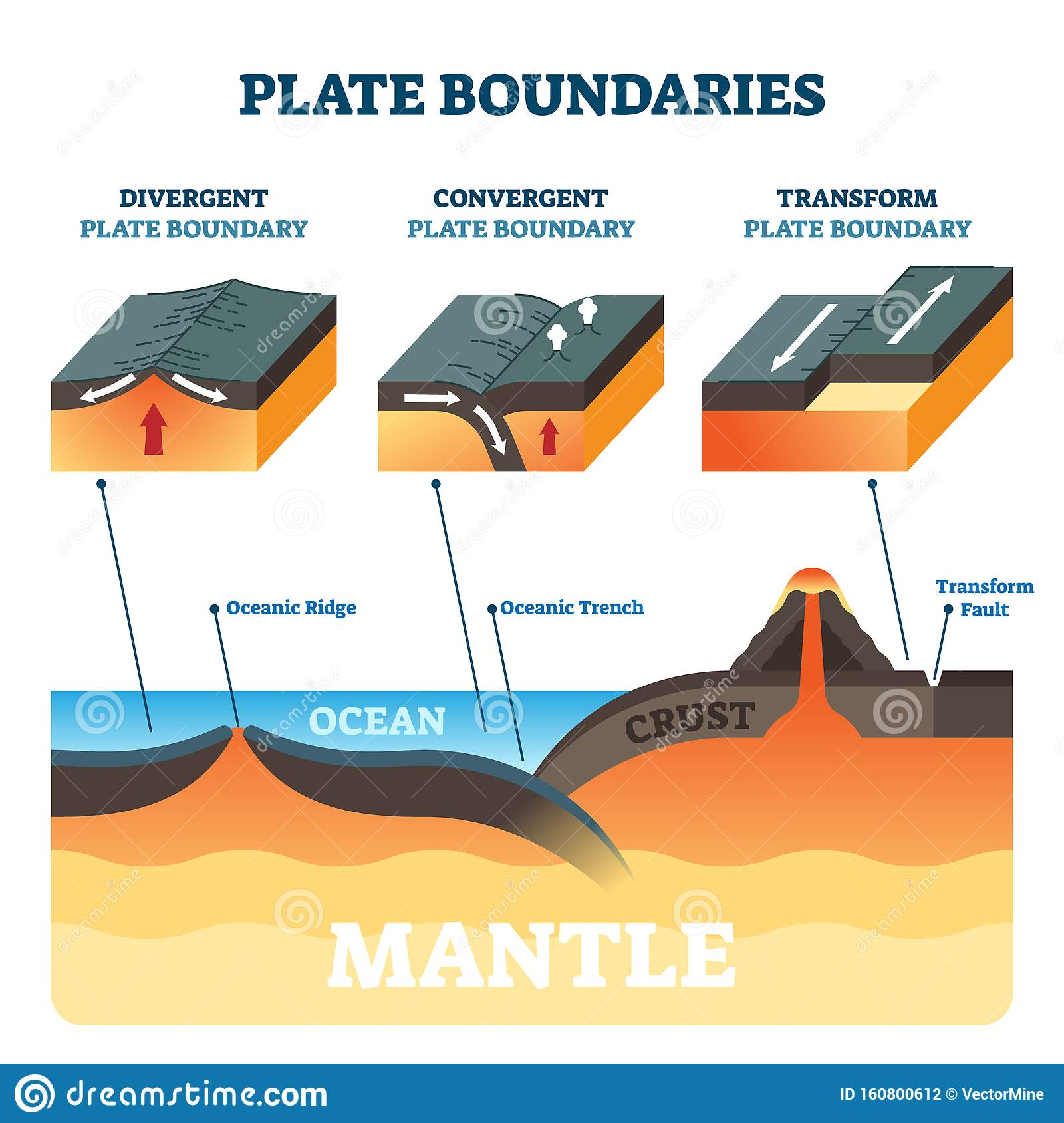 Plate Boundaries Vector Illustration Labeled Tectonic