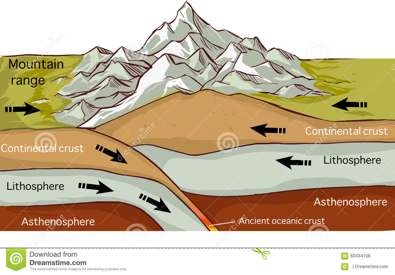 Illustration Plate Tectonics Worksheet