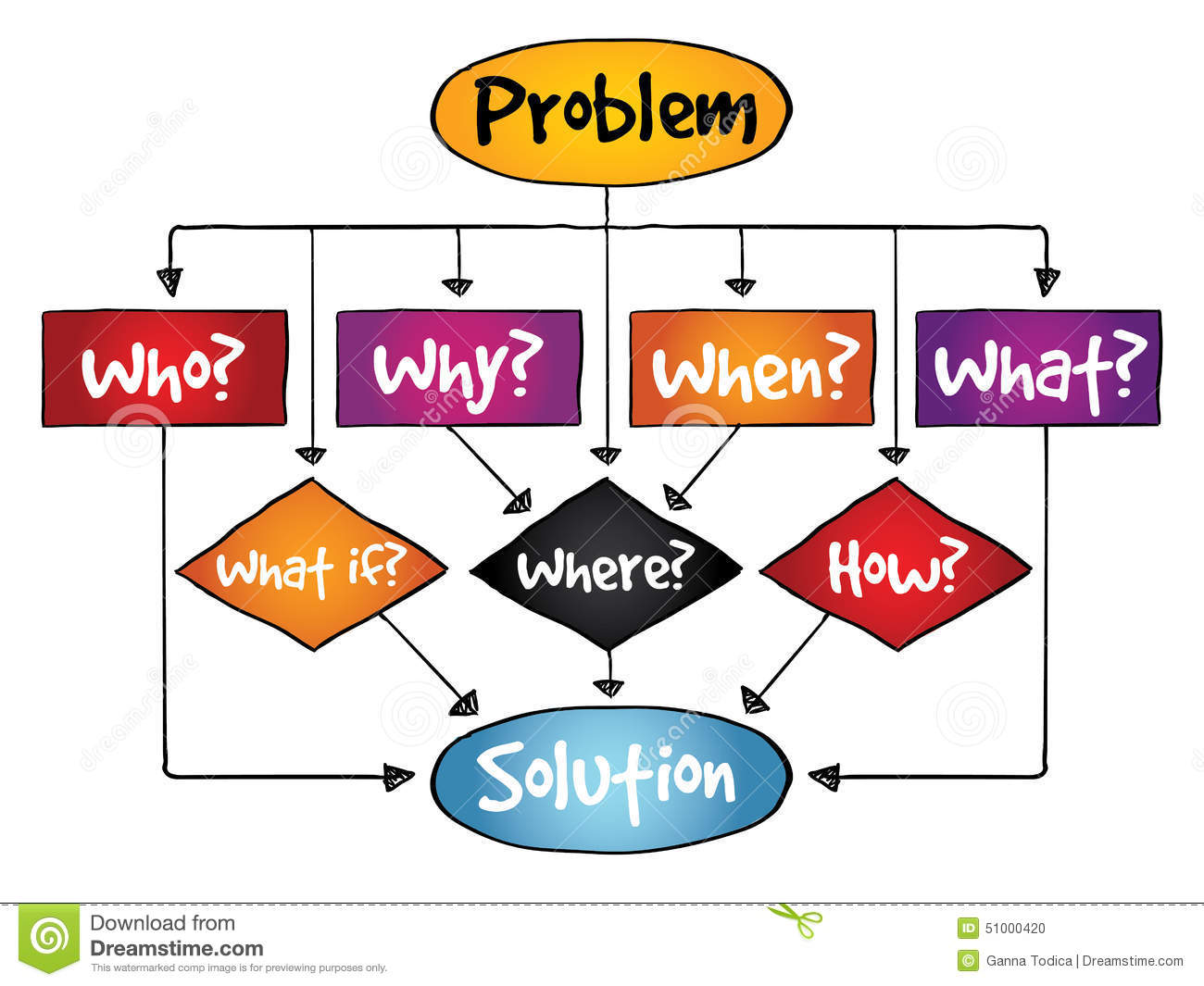 Problem Solution Flow Chart With Basic Questions Stock