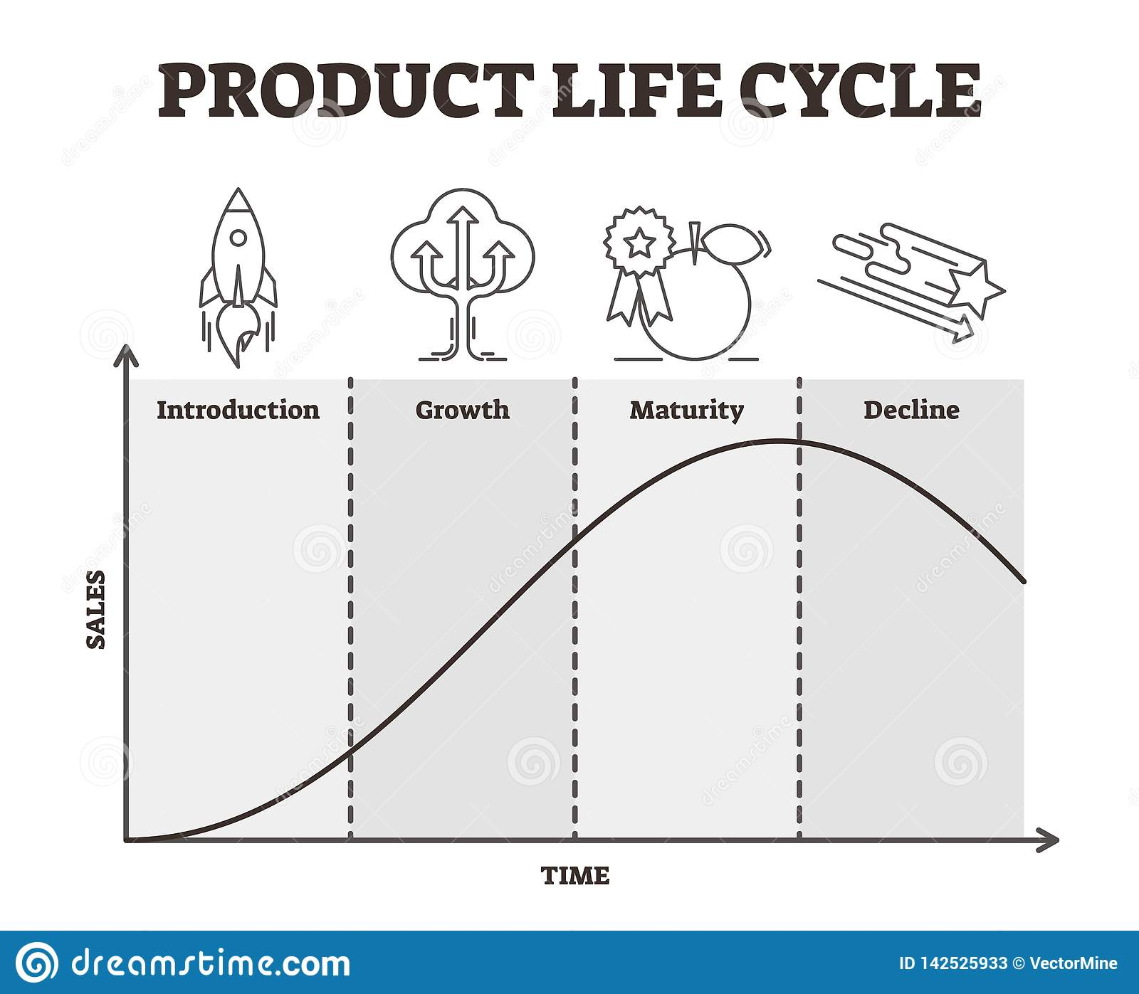 Product Life Cycle Vector Illustration Outlined Goods
