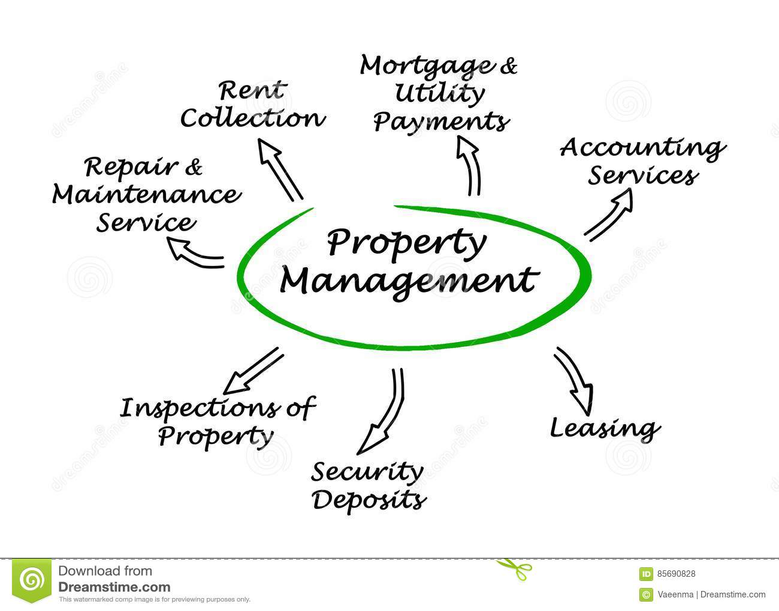 Property Management Stock Illustration Illustration Of