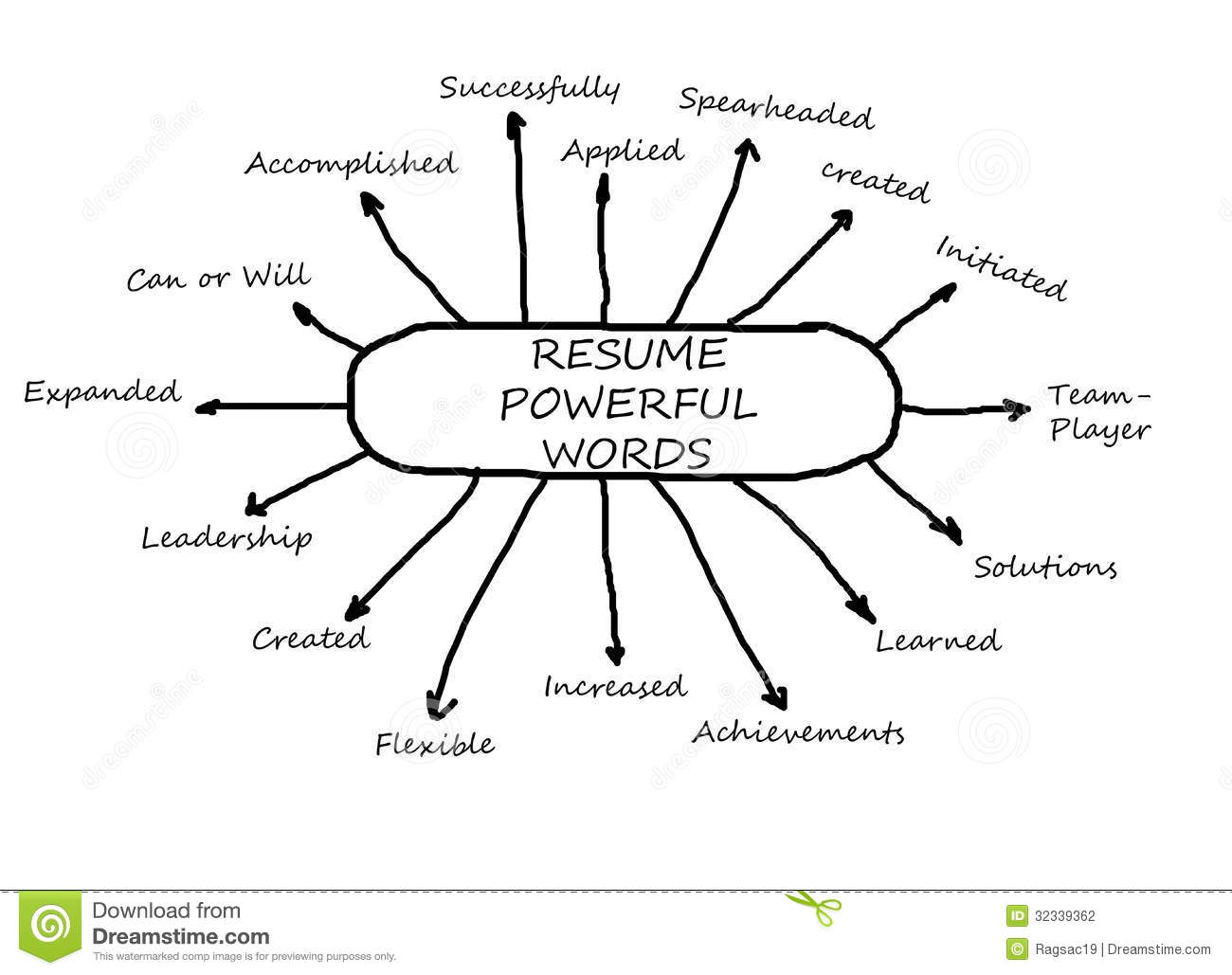 Action Words That Make Your Resume Rock   Squawkfox
