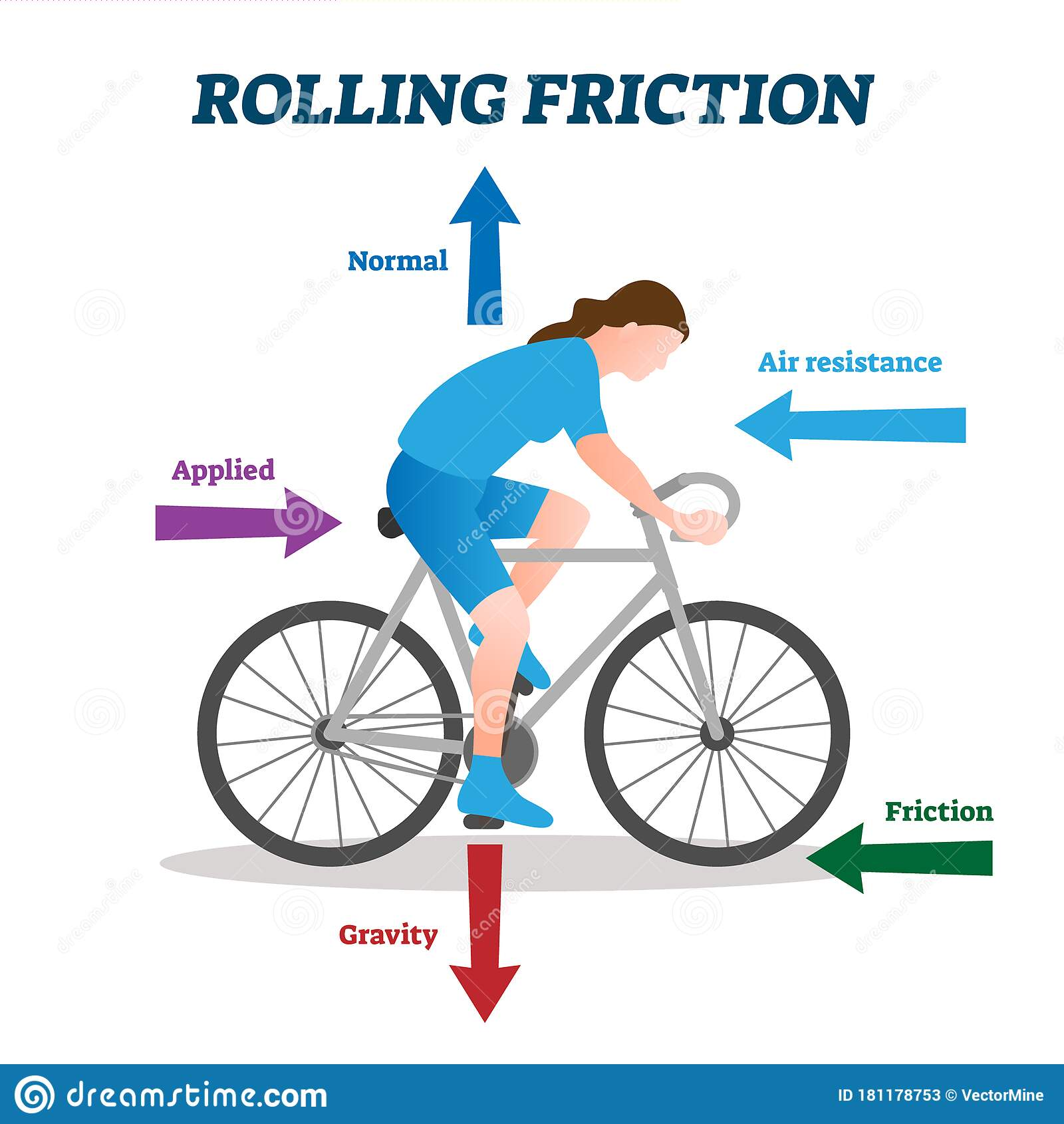 Rolling Friction Vector Illustration Labeled Forces