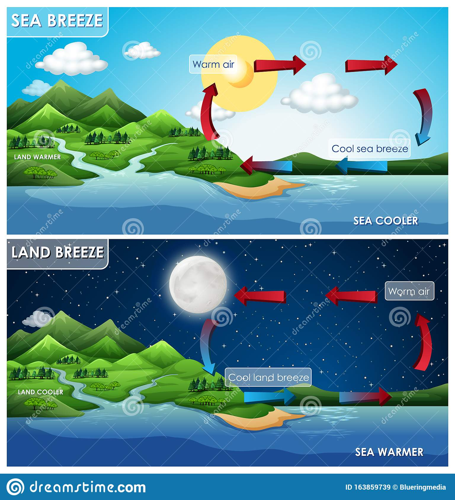 Science Poster Design For Land And Sea Breeze Stock