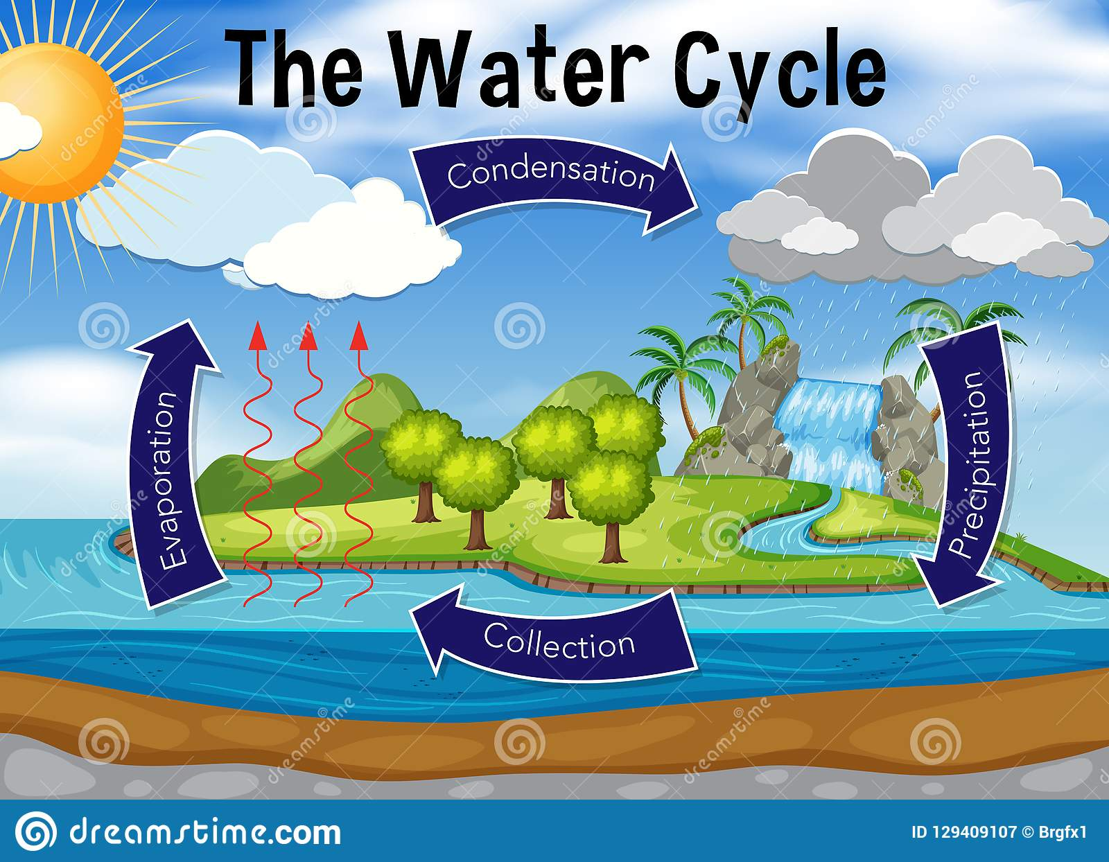 Science Of Water Cycle Stock Vector Illustration Of Rain