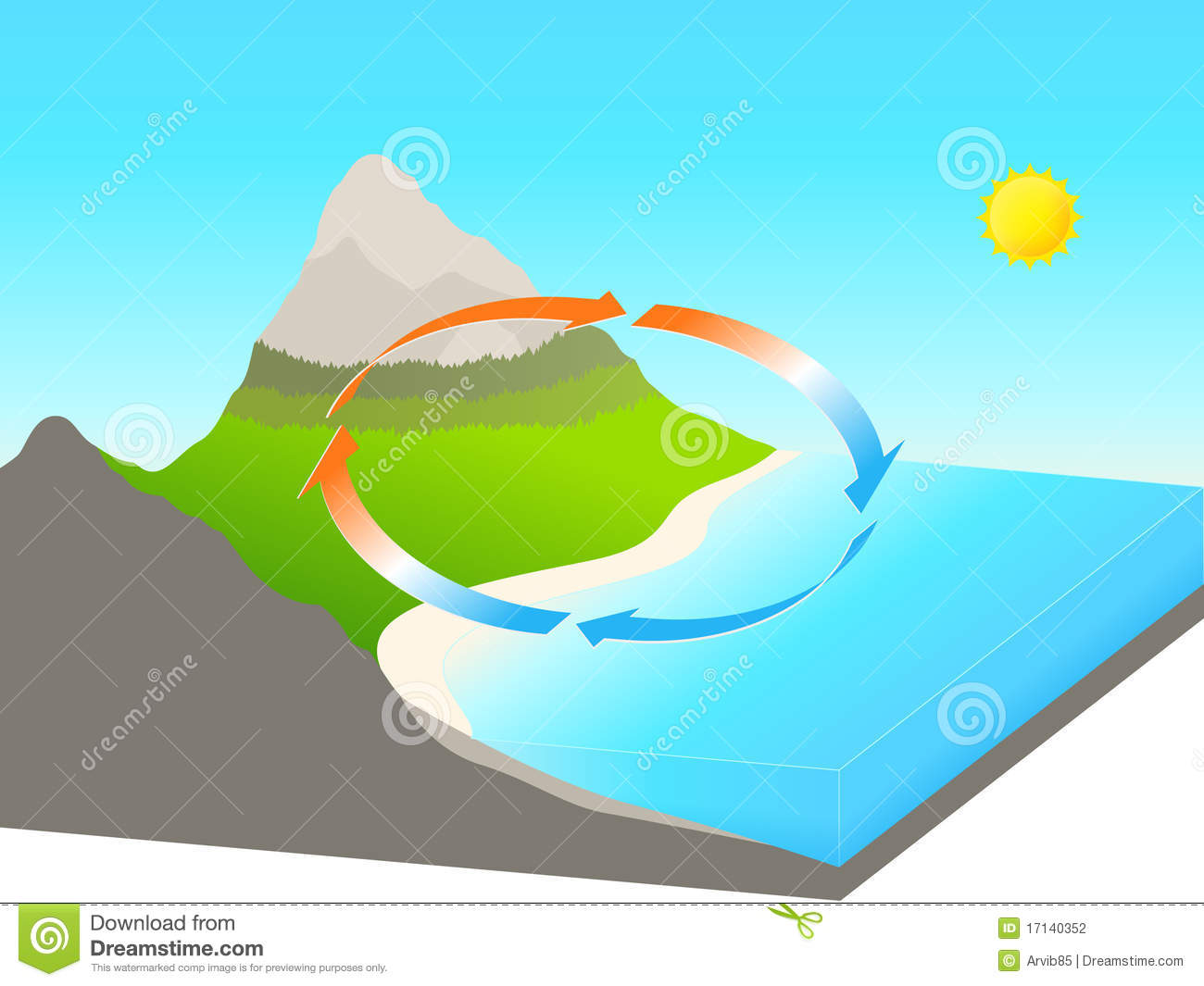 Sea Onshore Breeze Stock Illustration Illustration Of