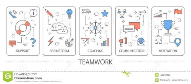 Advantages of teamwork such as support, brainstorm, coaching, communication and motivation.
