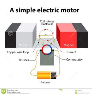 Simple Electric Motor Vector Diagram Stock Vector