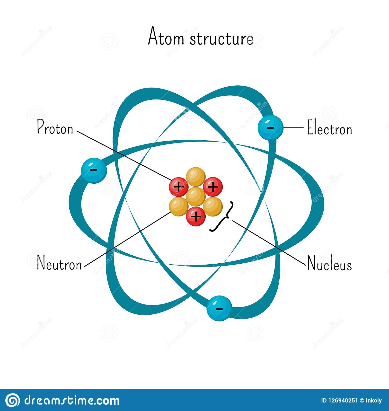 Simple Model Of Atom Structure With Electrons Orbiting