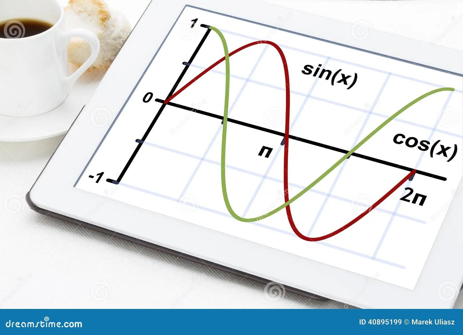 Sine And Cosine Functions Stock Image Image Ofysis