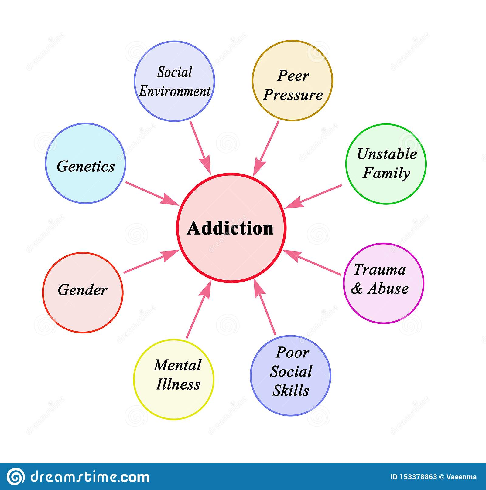 Factors Leading To Addiction Stock Illustration