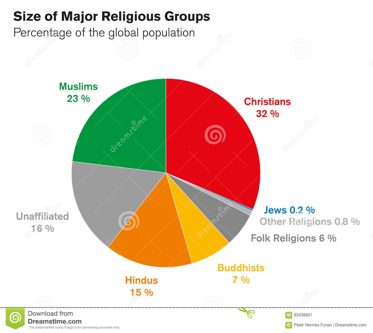 Pie Chart Of Major Religions In Bulgaria Pictures To Pin