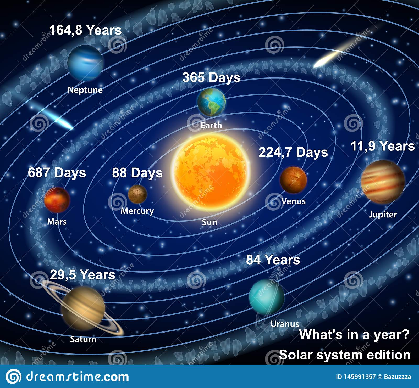 Solar System Planets With Orbital Period Vector Poster