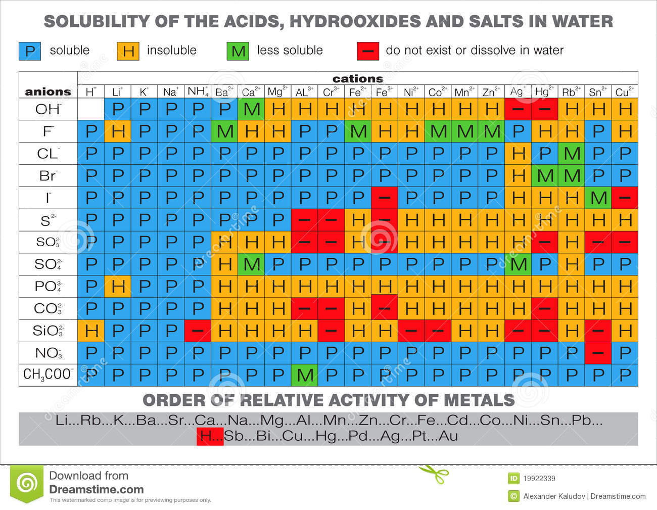 Royalty Free Stock Images Solubility In Water Table