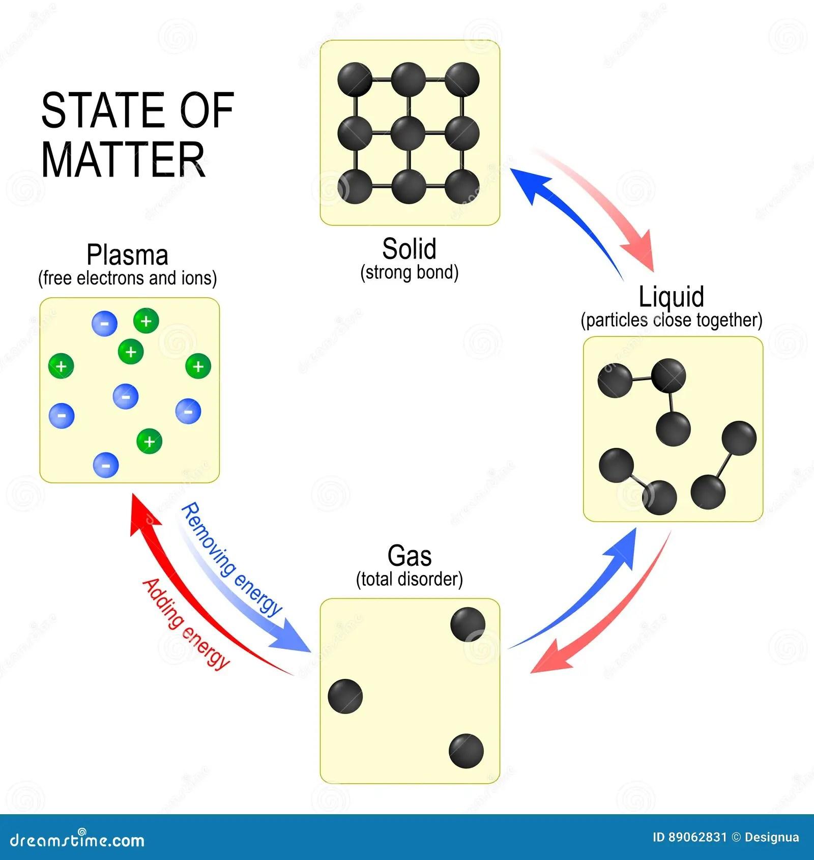 Staten Van Kwestievast Lichaam Vloeistof Gas En Plasma