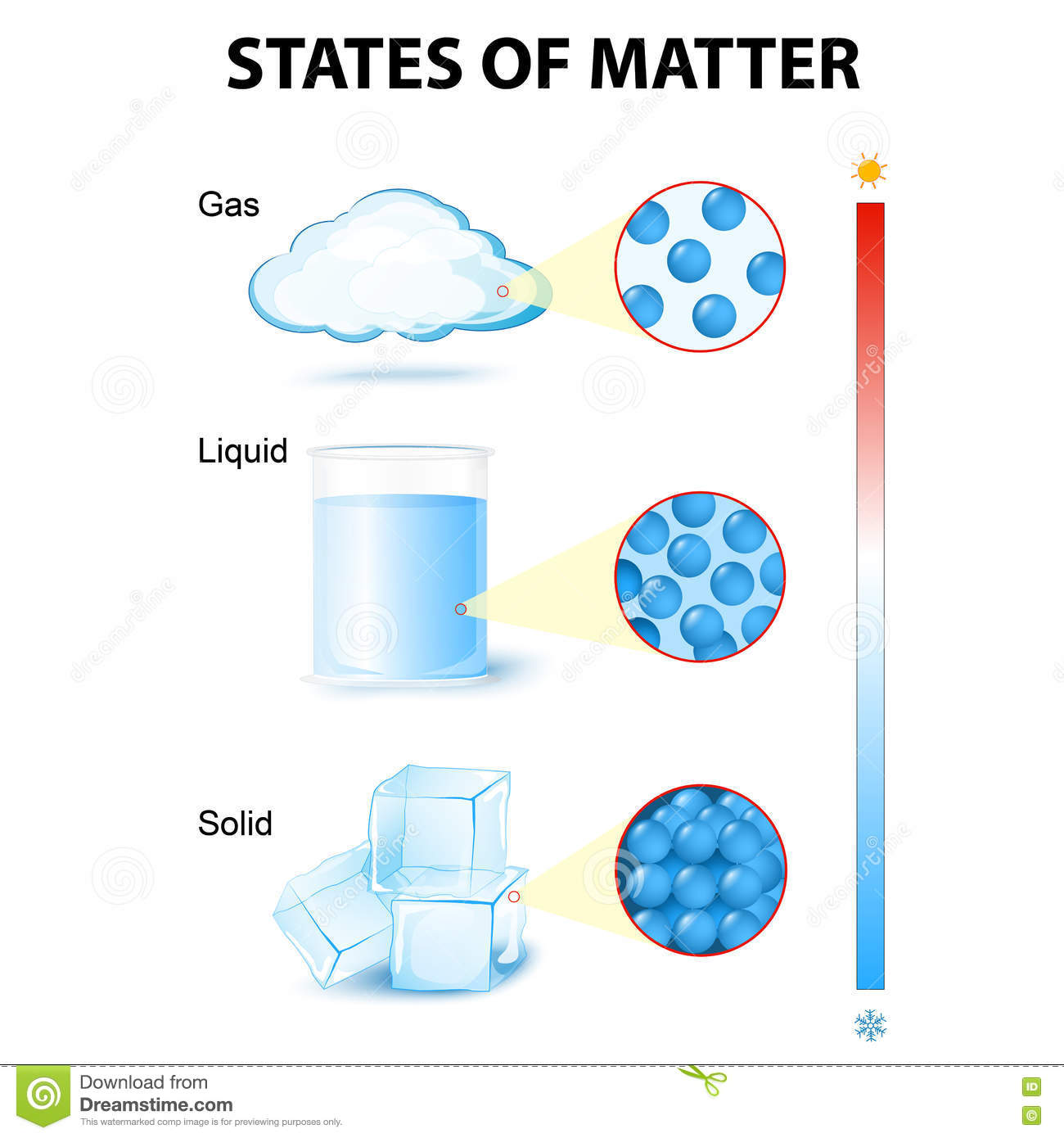 States Of Mater Stock Vector Illustration Of Freezing