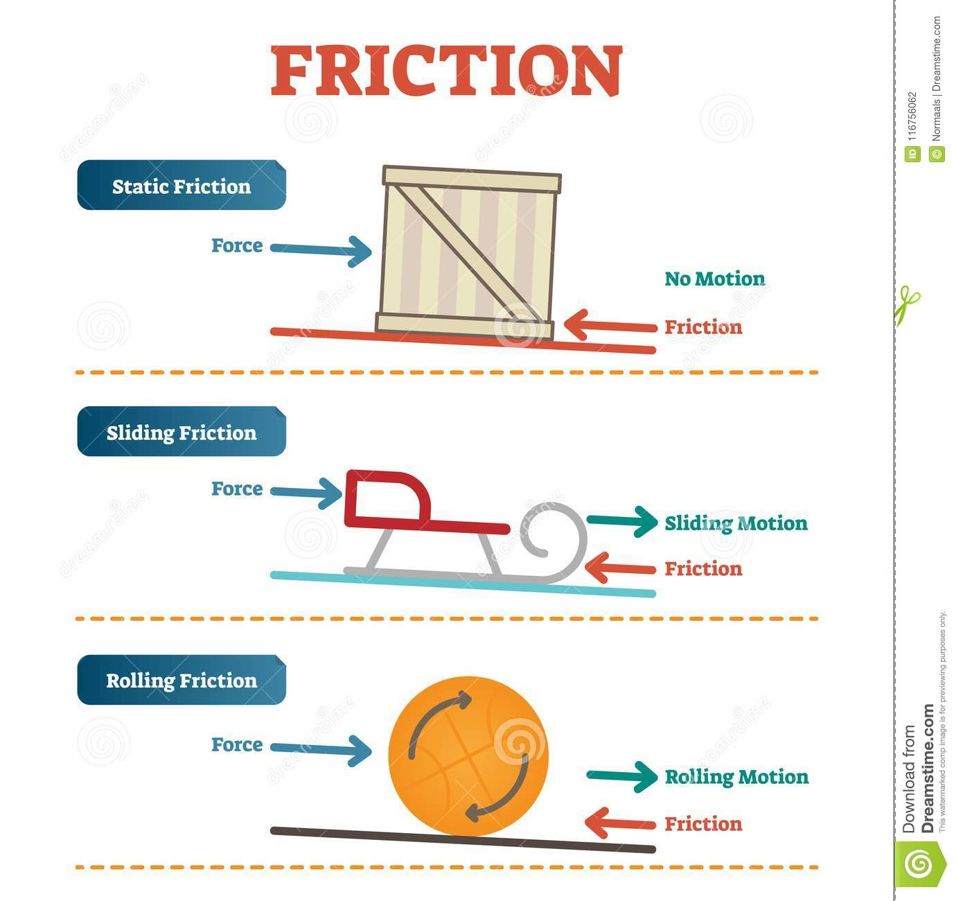 Static Sliding And Rolling Friction Physics Vector