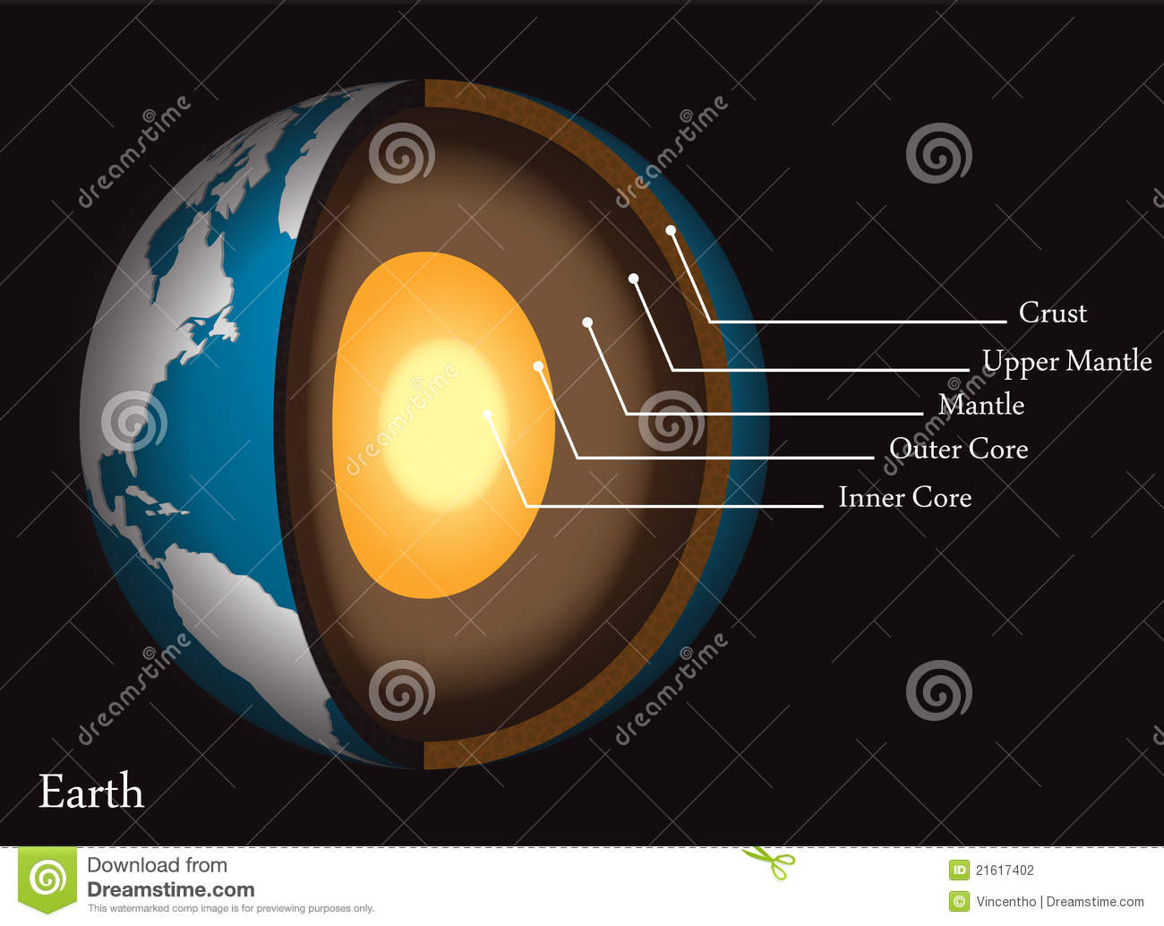 Structure Of The Earth S Core And Crust Diagram Stock Vector