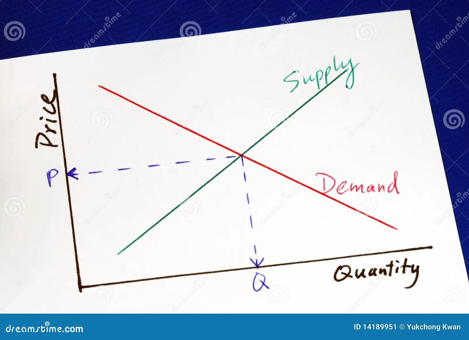 Supply And Demand Curves Stock Illustration Illustration