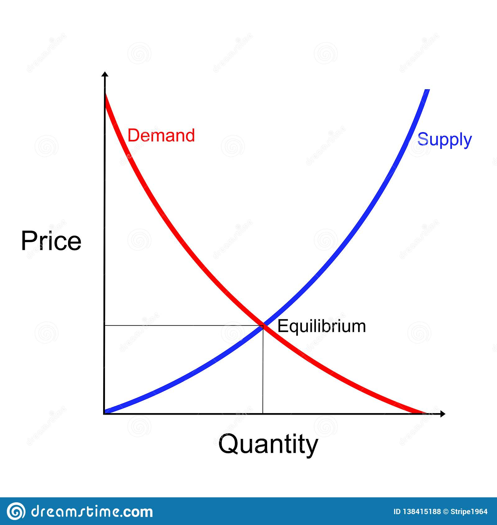 Supply And Demand Curves Diagram Showing Equilibrium Point