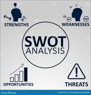 Strengths Weaknesses Opportunities Threats  Swot Concept
