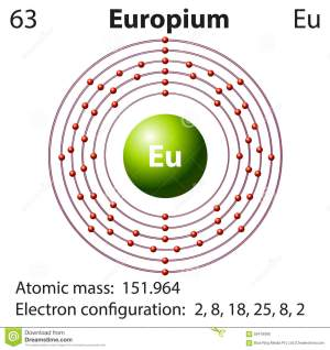 Symbol And Electron Diagram For Europium Stock Vector  Illustration of nuclear, background
