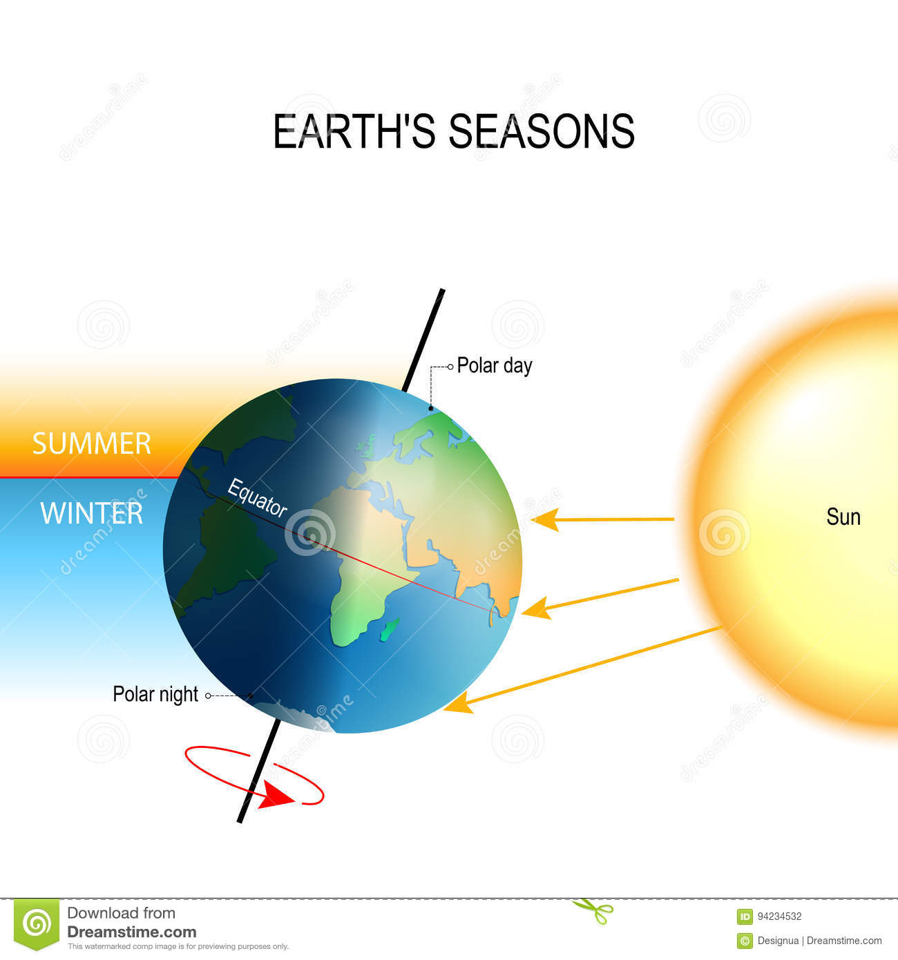 Tilt Of The Earth S Axis And Earth S Seasons Stock Vector