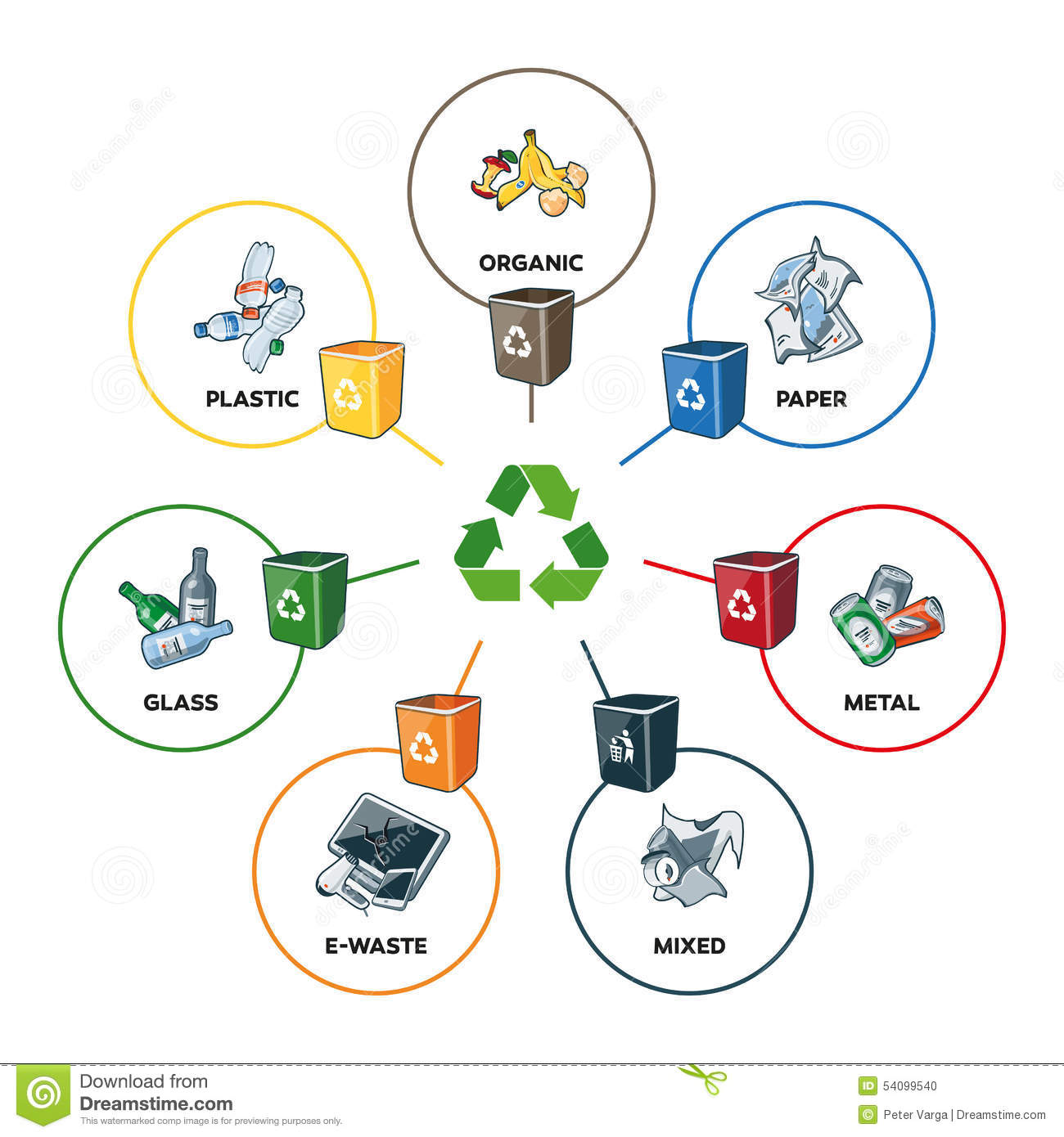 Trash Categories With Recycling Bins Stock Vector