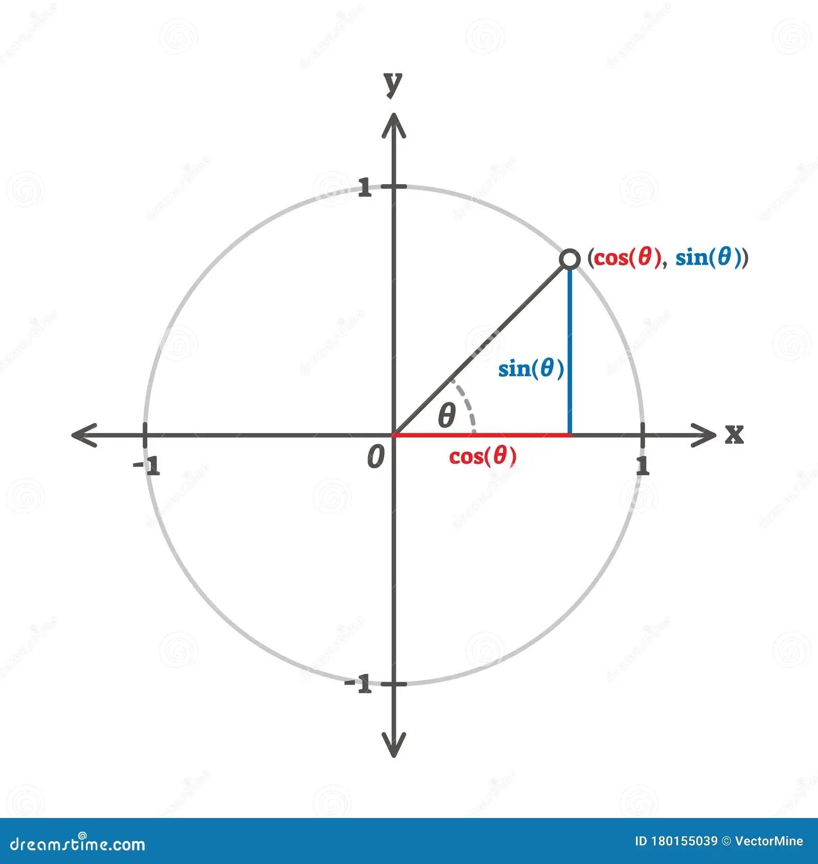 Trigonometry Cosinus Sinus And Tangents Example Diagram
