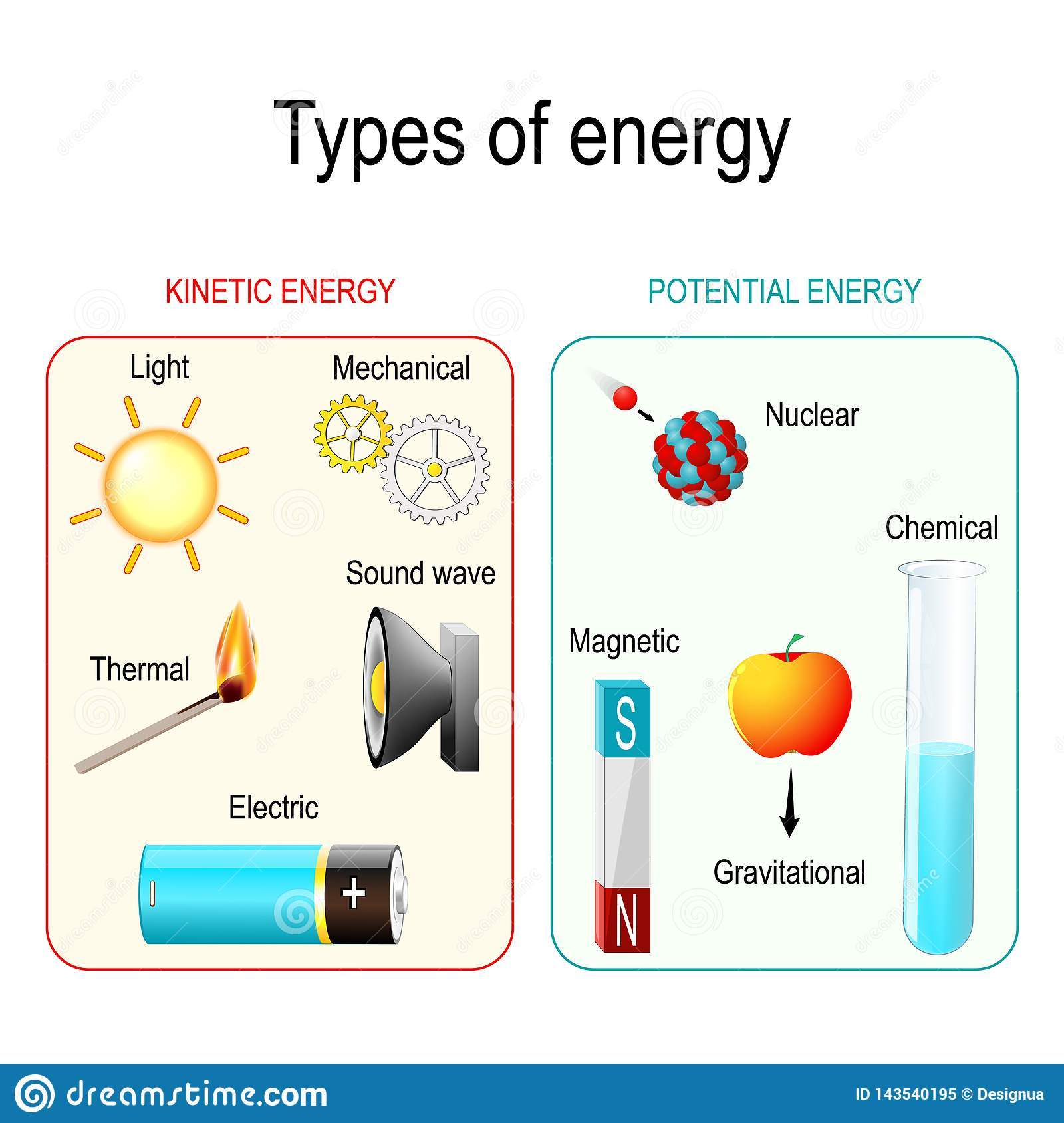 Chemical Energy Worksheet