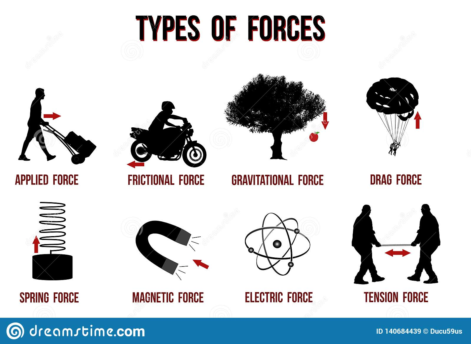 Types Of Forces Chart Stock Vector Illustration Of Drag