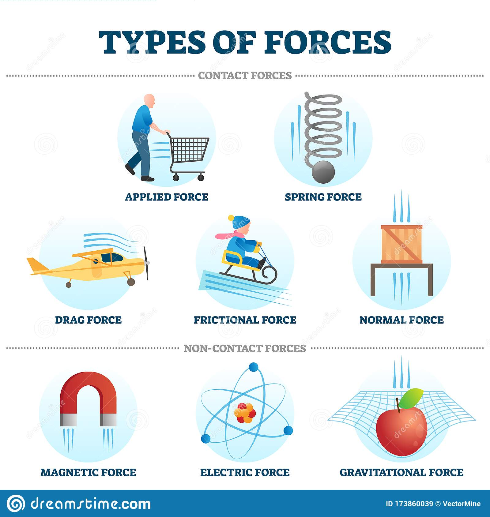 Types Of Forces Vector Illustration Example Collection