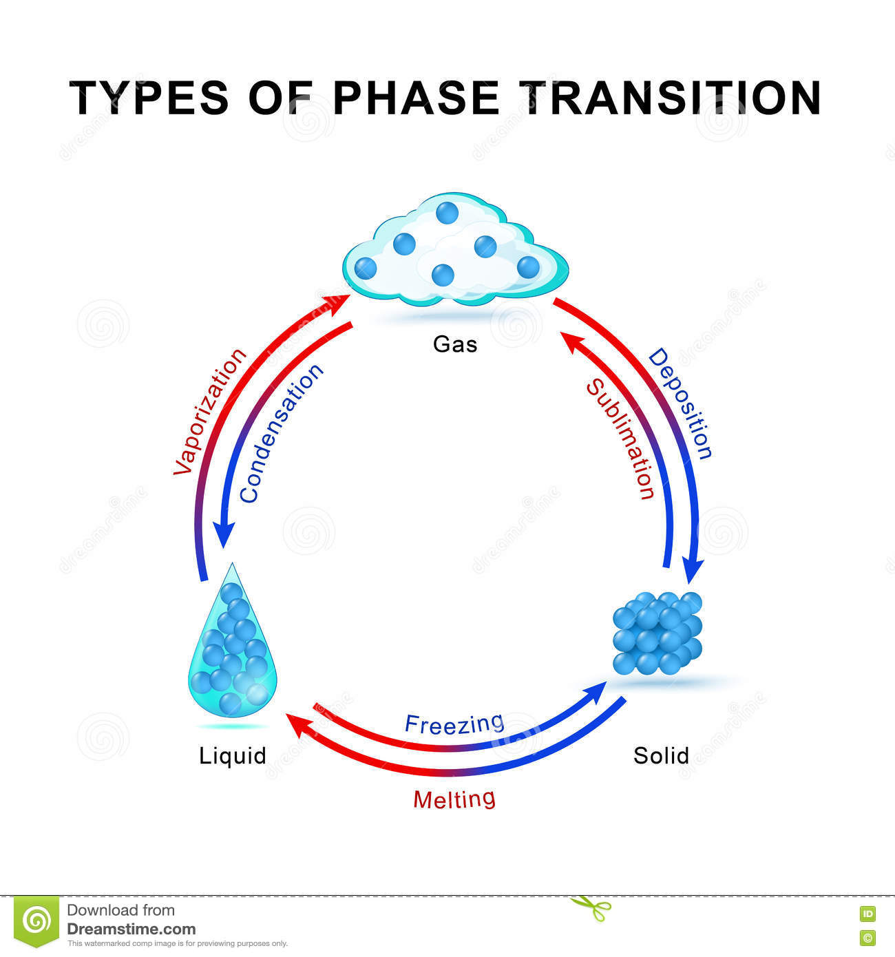 Types Of Phase Transition Stock Vector Illustration Of