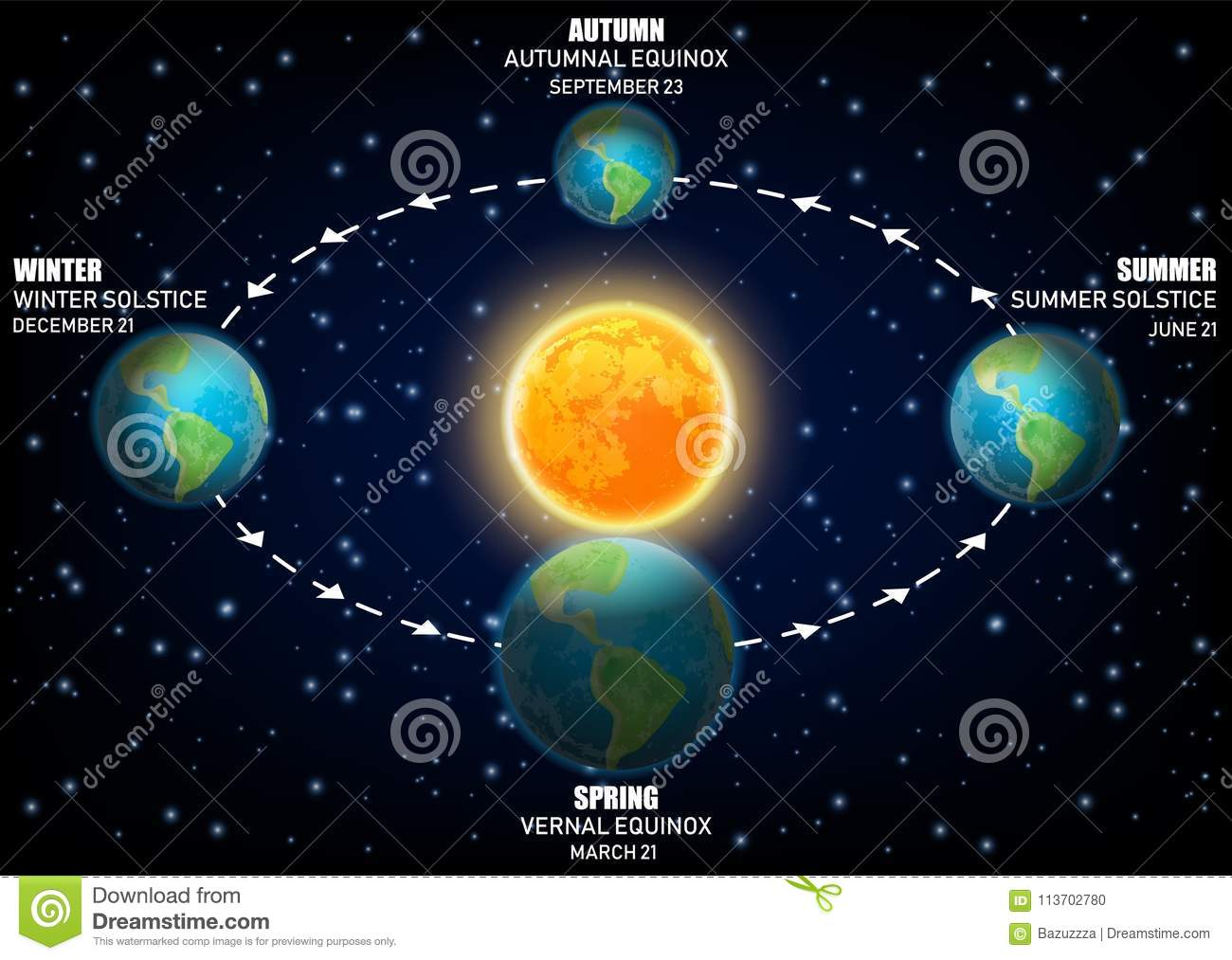 Vector Diagram Illustrating Earth Seasons Equinoxes And
