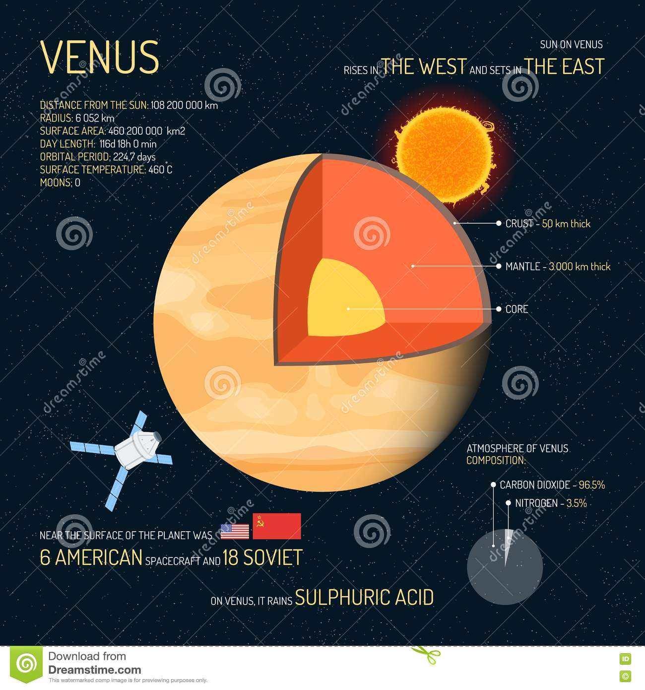 Venus Detailed Structure With Layers Vector Illustration