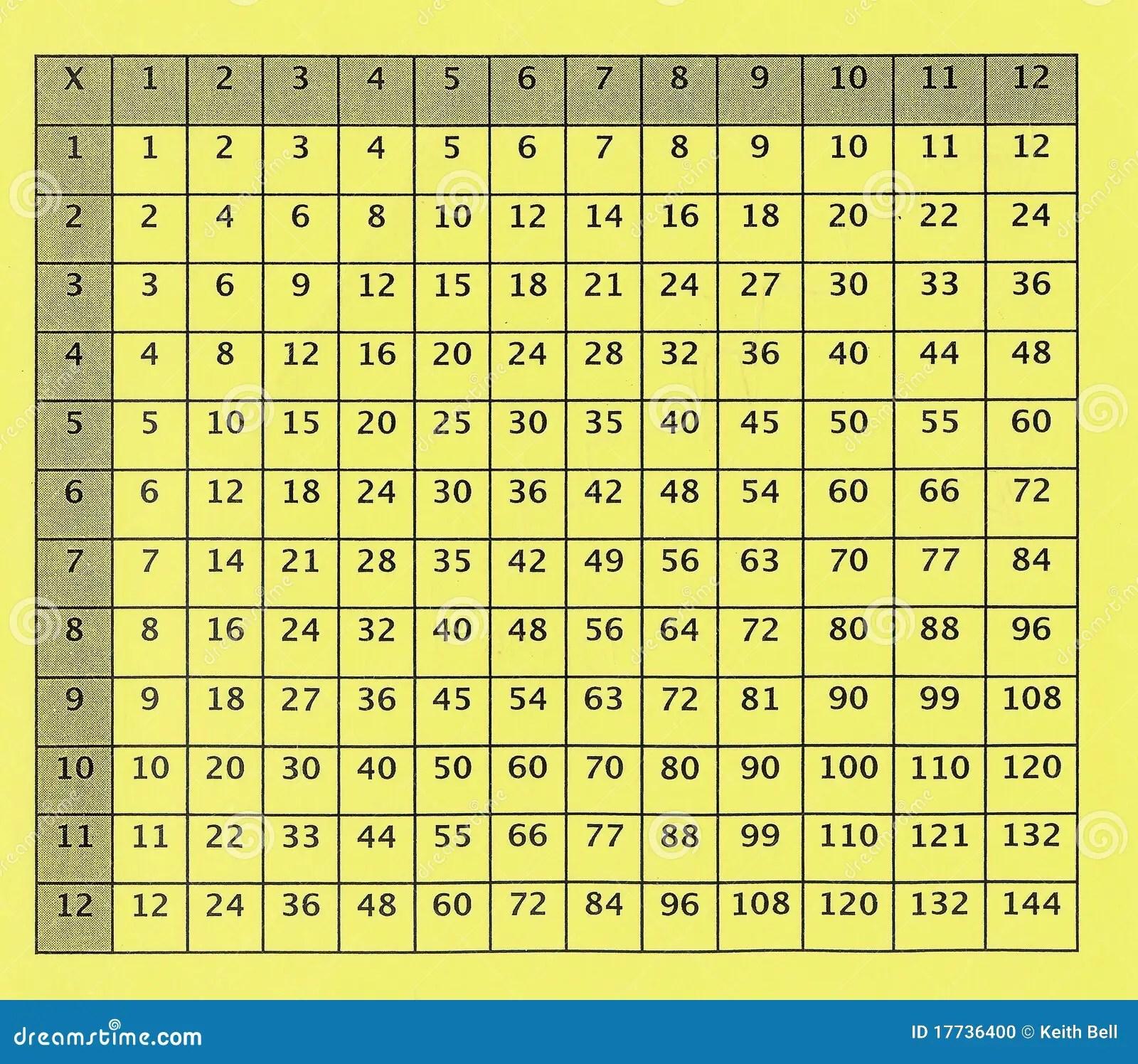 Vieux Tableau De Multiplication Pour L Ecole Primaire