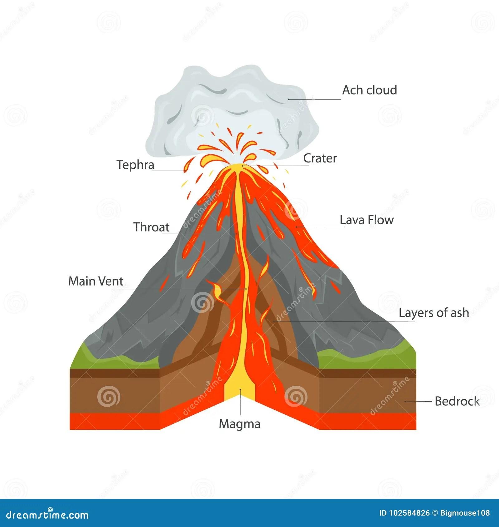 Volcano Cross Section View Vector Stock Vector