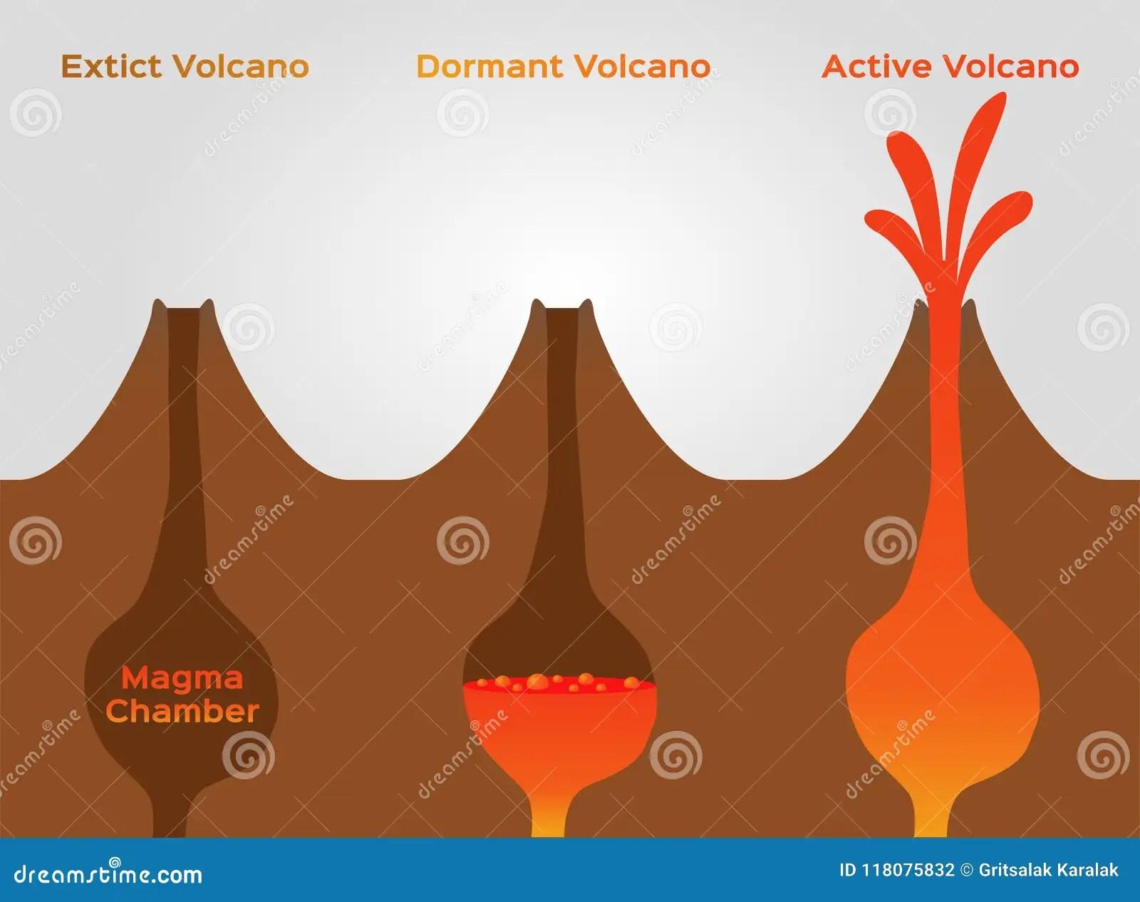 Volcano Stage Infographic Extinct Dormant And Active