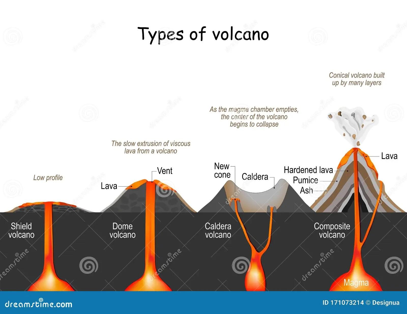 Volcano Type Shield Dome Composite And Caldera Stock