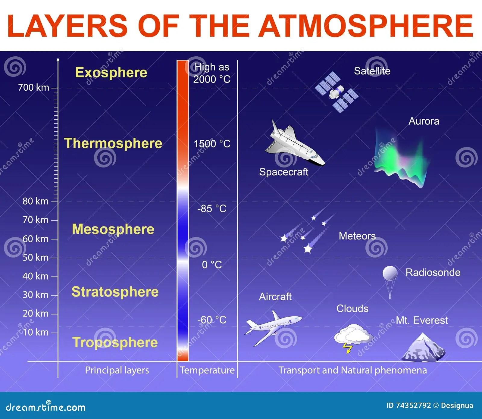 Warstwy Atmosfera Ilustracja Wektor Ilustracja Z O Onej Z