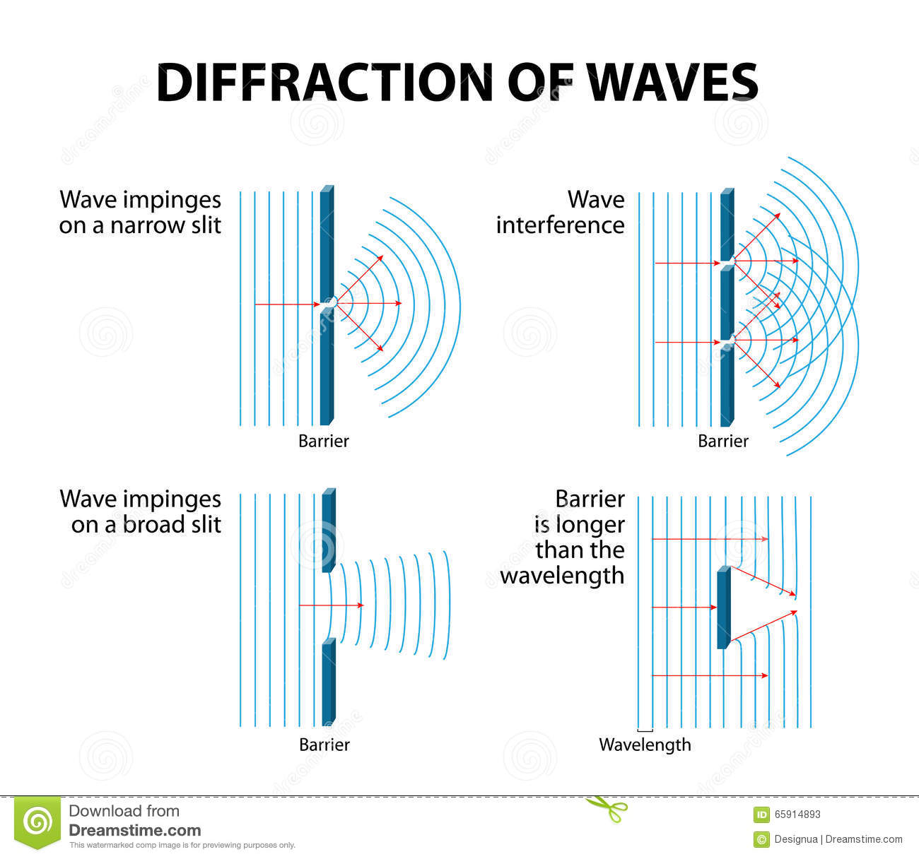 Waves Diffraction Stock Vector Illustration Of Shape