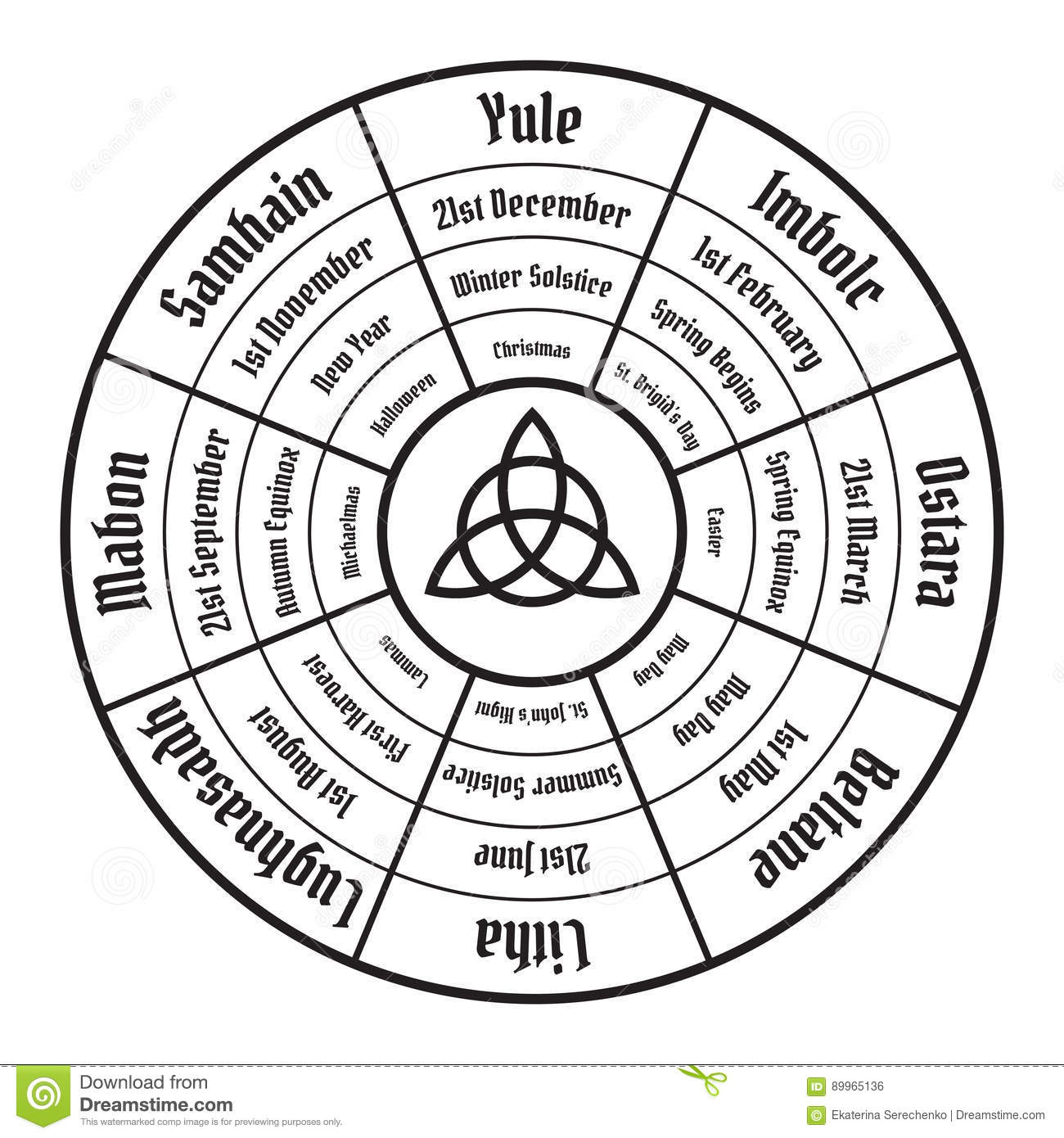 Solstice And Equinox Chart