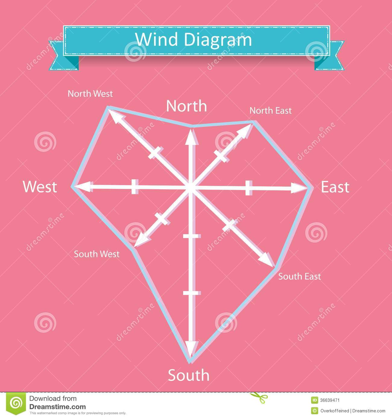 Wind Rose Diagram Vector For Infographics Stock Image