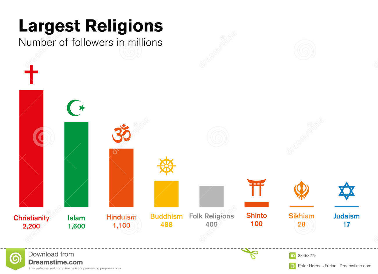 Graph Of World S Major Religions Pictures To Pin On